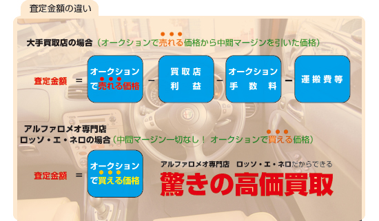 アルファロメオ専門店 ロッソ・エ・ネロだからできる中間マージンカット 驚きの高価買取!!